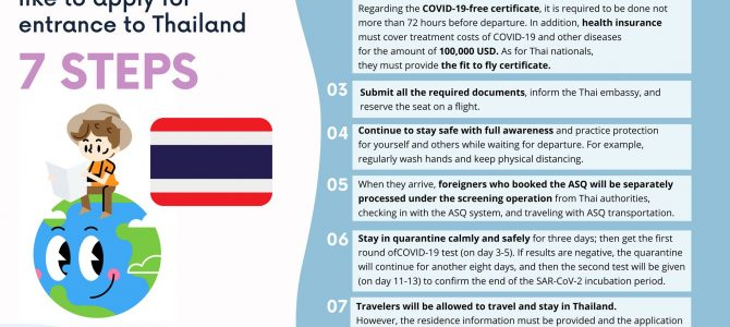 7 Steps for Thai nationals or foreigners who would like to apply for entrance to Thailand